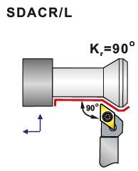 Soustružnické nože pro automaty SDACR, SDACL