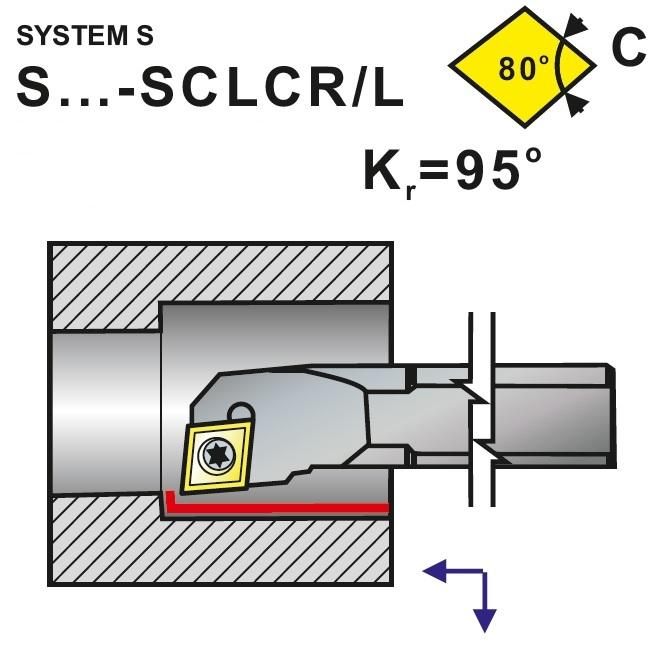 Nože soustružnické S..-SCLCR, SCLCL