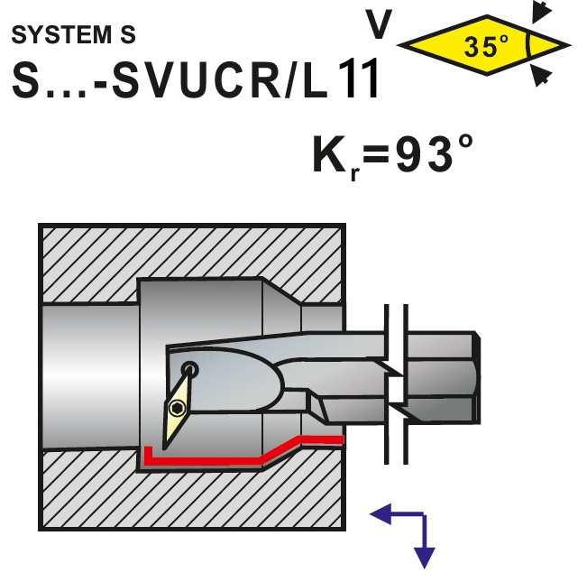 Nože soustružnické S..-SVUCR, SVUCL 11