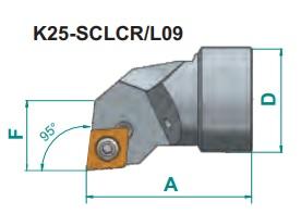 Nože Smart Head - hlavice  K..- SCLCR, SCLCL